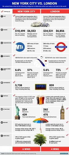 London vs. NYC graphic