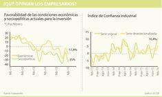 Los índices de confianza industrial y comercial suben pese a la desaceleración