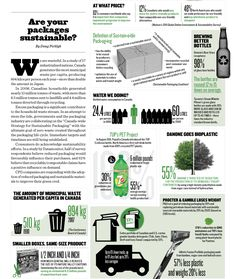 Are Your Packages Sustainable? (April 9, 2012 issue of Marketing)
