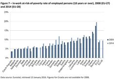 Think it's only the #unemployed who risk poverty and social exclusion? #inequality #EvenItUp