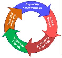 Sugarcrm Developments | SugarCRM developer