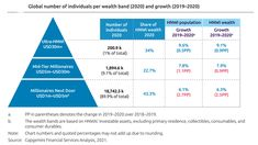 Millionaire Next Door, Private Banking, Ads, Chart