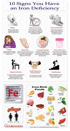 Iron is vital for health as it carries oxygen in your blood to every cell in your body. Iron deficiency has become a common problem mostly among women. Given below are ten warning signs of iron deficiency you need to check on immediately. Source:http://visual.ly/