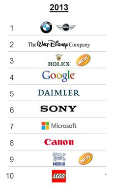 10 Most Reputable Companies According to 2013 Global RepTrak 100 http://www.miratelinc.com/blog/10-most-reputable-companies-according-to-2013-global-reptrak-100/ #csr #csrbusiness