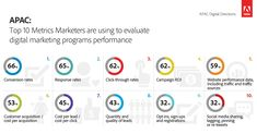 Top-10-Metrics-Marketers-are-using-to-evaluate-digital-marketing-programs-performance-1200x628