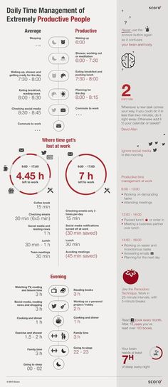 Daily Time Management of Extremely Productive People [Infographic]