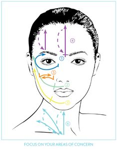 Spa Face Map  FACIAL TECHNIQUES    IT'S ALL IN THE MOTION    With all of these movements, gently come back to the starting position and repeat several times.    Eye area: Following the bone structure around your eye, start under the eye and move up around the eye, holding firmly just under the eyebrow (DO NOT USE CLOSE TO EYELIDS OR EYES).     SMILE LINE: Start just under the nose, move to the smile line and hold and then move straight upward and outward to the temple and hold.