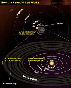 The Main Asteroid Belt - The main asteroid belt falls between the orbits of Jupiter and Mars. Learn all about the main asteroid belt and what it's like -- and check out Kirkwood gaps. Drake Equation, Asteroid Belt, Gas Giant, Dwarf Planet, What Is Like, Solar System, Astronomy, Breakup, Venus