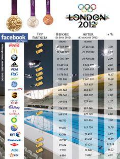 Evolution des fan pages facebook pour les sponsors des JO