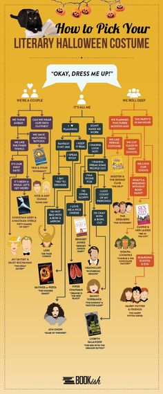 """Awesome Halloween Costumes for Book Nerds"" from ""The Bewildered 20-Something Writer"" -- I'm pinning this cool decision chart for literary Halloween costumes, but the click-through is HYSTERICAL, with nearly two dozen literary costumes of all sorts. You have GOT to see the pug as Scarlett O'Hara... and '50 Shades of Grey' is pretty funny, too!!"