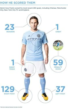 Frank Lampard Goals Infographic Pt. 1