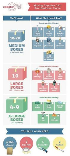 This is How Many Boxes You Need to Move - Updater Best Picture For House Moving funny For Your Taste You are looking for something, and it is going to tell you exactly what you are looking for, and yo Moving List, Moving House Tips, Moving Checklist, Moving Day, Moving Hacks, Moving To Another State, Moving Supplies, Packing To Move, Packing Tips