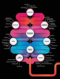 This is your brain on behavioral economics (via The Globe and Mail). #economics #infographics