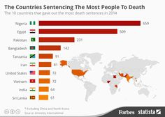 The Countries Sentencing The Most People To Death #infographic