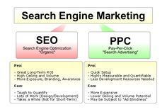 SEM or search engine marketing techniques follow the effective practices to advertising and marketing online for website usually from visibility or SERPs search engine ranking pages.We offer our exceptional services from affordable pricing, on time completion as also the latest web promotion and SEO.