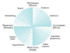 """The 12 Different Ways for Companies to Innovate is part of The Different Ways For Companies To Innovate - A framework called the """"innovation radar"""" can help companies identify opportunities for innovation Brand Innovation, Business Innovation, Innovation Models, Core Values, Marketing, Customer Experience, Project Management, Thing 1 Thing 2, Cards"""