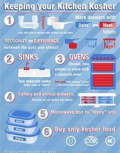 Kosher Kitchen Design Great tips for new Jewish couples! Kosher Food List, Kosher Recipes, What Is Kosher Food, Kosher Snacks, Comida Judaica, Messianic Judaism, Israeli Food, Jewish Recipes, Torah