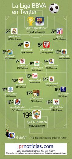 La liga BBVA en Twitter #infografia