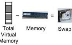 Memoria Virtuale: perché nel 2015 è ancora utile avere una partizione di Swap Swap e Memoria Virtuale: vale ancora la pena, nel 2015, predisporre dello spazio sul nostro dispositivo di Storage per lo Swap? Un'analisi approfondita e considerazioni sulla gestione della memoria R #swap #ram #memoriavirtuale #linux #windows