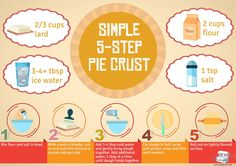Simple 5-Step Pie Crust Recipe calls for lard, but I use butter flavored Crisco.