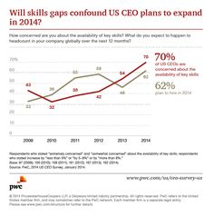 70 percent of CEOs are concerned about the availability of key skills in 2014 http://pwc.to/1nlNiaD #CEO