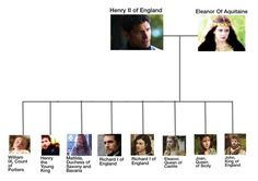 """Eleanor of Aquitaine English Family Tree"" by historynerd14 ❤ liked on Polyvore featuring art, history and eleanorofaquitaine"