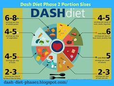 Mediterranean Diet Plan Check out the DASH Diet Guidelines below and see why The Dash Diet is the number one diet for the seventh year in a row, it was voted the . Dash Diet Meal Plan, Dash Diet Recipes, Keto Diet Plan, Diet Meal Plans, Meal Prep, Fodmap, Dr Pepper, Mediterranean Diet, Diet Tips