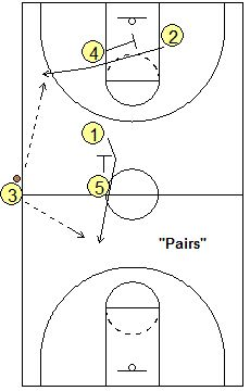 Sideline out-of-bounds play Pairs
