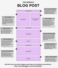Perfect #Blog #post - #blogging