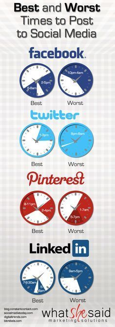 Social media strategies and tips for business owners and marketing professionals: Best and Worst Times to post in Facebook, Twitter, Linkedin, and Pinterest.