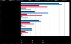 Kuvio 10. Internetiin kirjoittaneiden, oman materiaalia ladanneiden ja blogeja kommentoineiden osuus ikäryhmittäin 2010 ja 2014