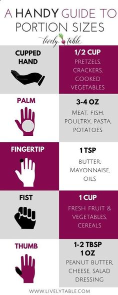 HANDY Guide to Portion Sizes on livelytable.com. Weight loss tips for real life: portion sizes for weight loss, part 3 in a weight loss series, and a GIVEAWAY! Sponsored by KitchenIQ | via livelytable.com