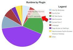 wordpress plugin speed