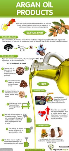 Argan oil is one of the key ingredients in our hair polish formula - check out how this amazing oil is produced and it's awesome health benefits!