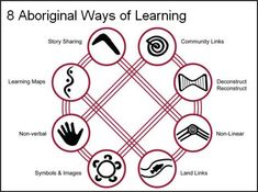 8 Aboriginal Ways Of Learning - Aboriginal Pedagogy - Aussie Childcare Network Aboriginal Education, Indigenous Education, Aboriginal History, Aboriginal Culture, Indigenous Art, Aboriginal Symbols, Aboriginal Language, Learning Maps, Ways Of Learning