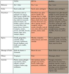 In Ayurvedic Mediicine, a natural medical practice from India, Ayurveda Massage is used extensively for various health purposes. Ayurvedic Home Remedies, Ayurvedic Healing, Pitta, Ayurvedic Body Type, Ayurveda Dosha, Massage, Shiatsu, Yoga, Alternative Medicine