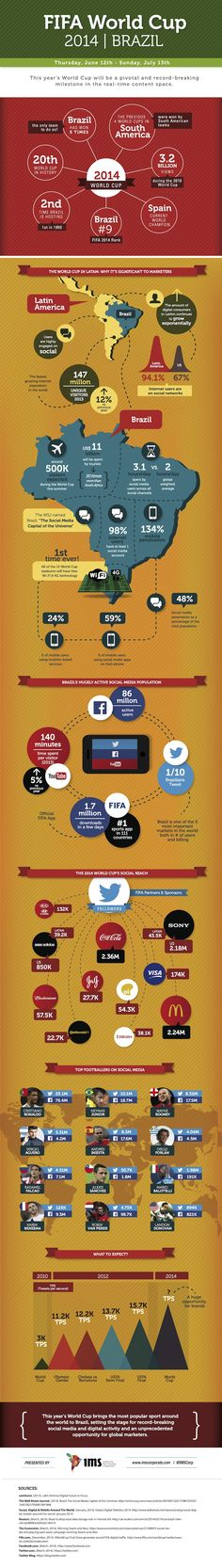 Why Brazil 2014 Will Be The First Truly Social World Cup | #socialmedia #Infographic repinned by @Piktochart | Create yours at www.piktochart.com