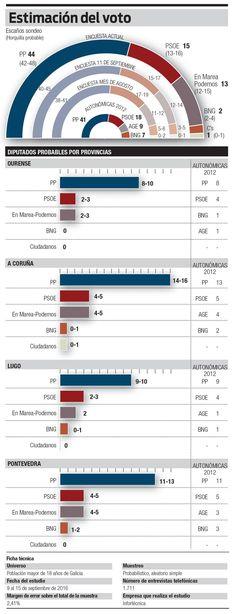 Diario Atlántico: el PP se aproxima a una mayoría absoluta sin precedentes en Galicia.
