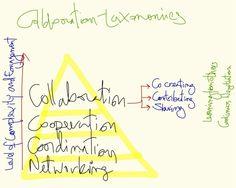 Pyramid Of Collaboration