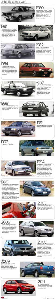 VW Gol Timeline The best-seller car of the last 30 years of the Volkswagen's Brazilian arm. Vw Gol, Volkswagen Gol, Vw Passat, Vw Cars, Race Cars, Bike Engine, Old Ads, Sport Cars, Vintage Ads