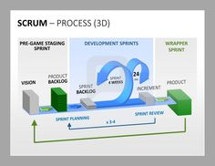 Scrum Project Management: Get on overview of your Scrum-Process with a guiding chart. http://www.presentationload.com/scrum-toolbox-powerpoint-template.html