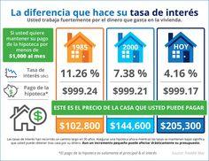 El impacto que su tasa de interés tiene en su poder adquisitivo [infografía] | Latina on Real Estate