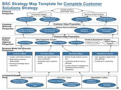 BSC - Introduction, Architecture, Strategy Formulation Guide & Templates