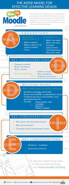 Achieving Effective Learning Design Infographic