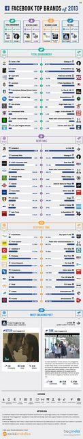 I migliori brand del 2013 su Facebook