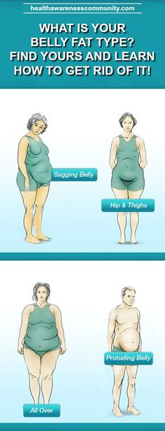 What's your belly fat type? Learn more!