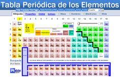 La tabla peridica electrones de valencia tabla periodica de ptable tabla peridica de los elementos interactiva urtaz Choice Image