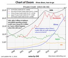 The Chart Of Doom: When Private Credit Stops Expanding... | Zero Hedge