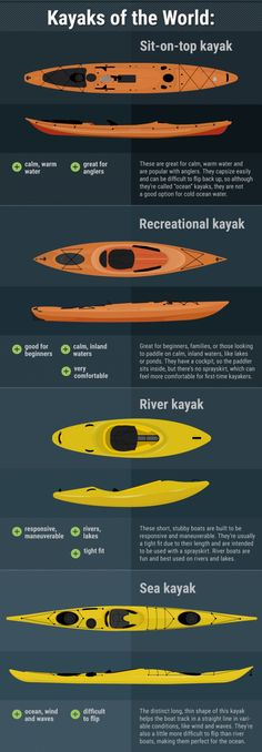 Kayak or canoe sport or a professional; there are several things that you should consider when buying a kayak or a canoe. Captivating Tips for Buying a Kayak or a Canoe Ideas. Ocean Kayak, Canoe And Kayak, Kayak Fishing, Kayak Boats, Fishing Tips, River Kayak, Raft Boat, Kayak Paddle, Walleye Fishing