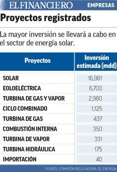 Empresas invierten 6 veces más en generación eléctrica. 13/10/2015
